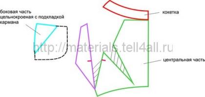 modelirovanie-yubki-3
