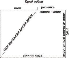yubka-v-vestvudskom-stile-vykrojka-1